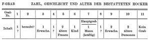 F-Grab. Zahl, Geschlecht und alter bestatteten Hocker.