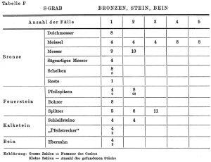 S-Grab. Bronzen, Stein, Bein.