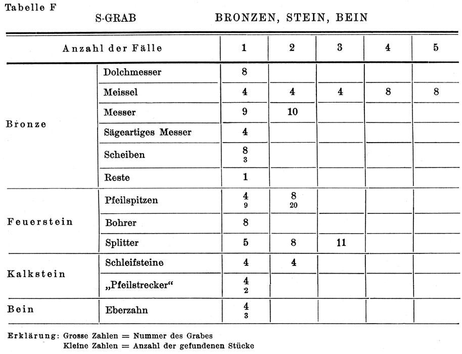 <p> W. Dörpfeld, <em>Alt-Ithaka</em> (1927), vol. I, pl. F</p>