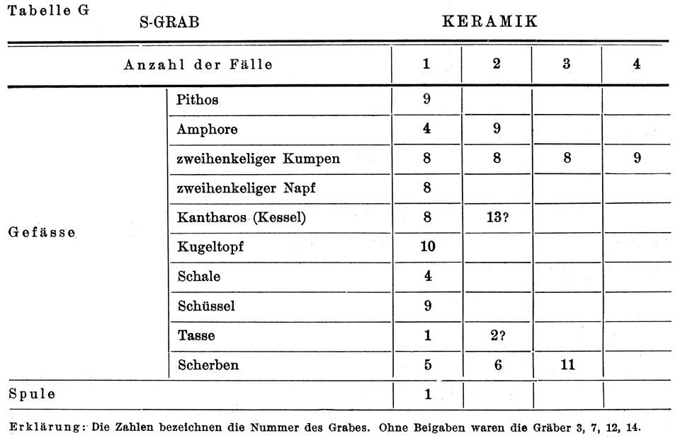 <p> W. Dörpfeld, <em>Alt-Ithaka</em> (1927), vol. I, pl. G</p>