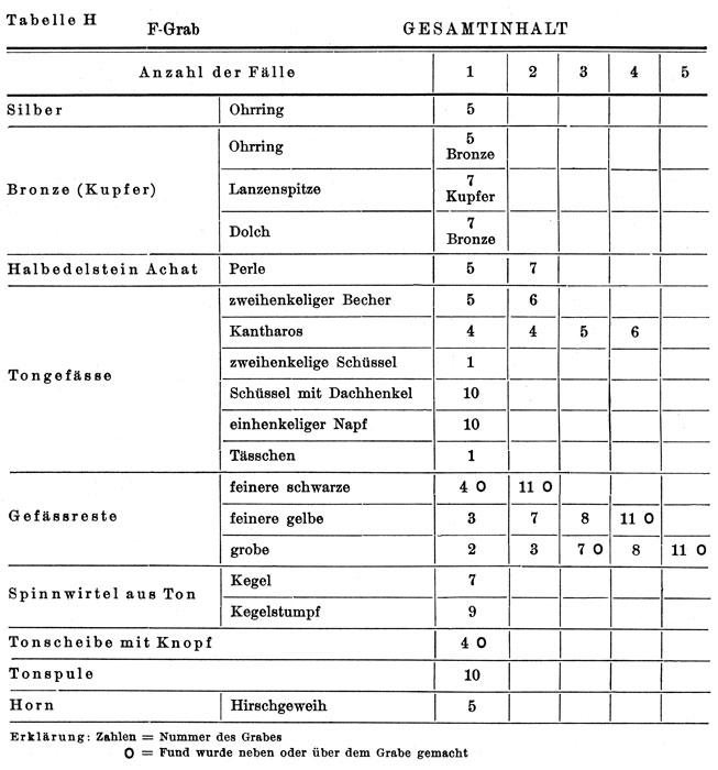 <p> W. Dörpfeld, <em>Alt-Ithaka</em> (1927), vol. I, pl. H</p>